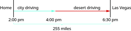 Home (2:00 pm) and Las Vegas (6:30 pm) are represented by two separate lines. The space between home and Las Vegas is marked 255 miles. There is an arrow marked city driving from Home/2:00 pm to 4:00 pm. Then there is an arrow marked desert driving from the tip of the previous one at 4:00 pm to Las Vegas/6:30 pm.