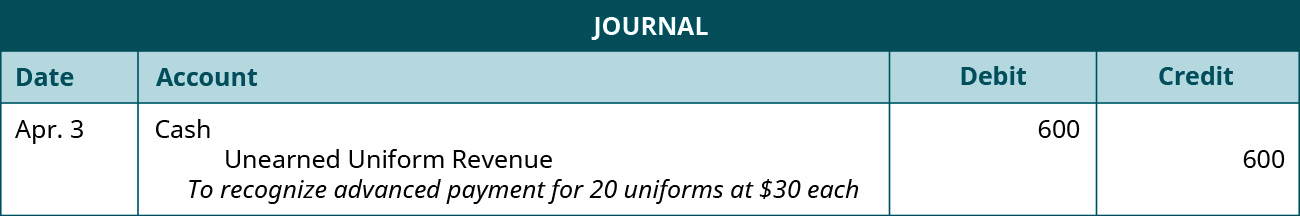 "A journal entry is made on April 3 and shows a Debit to Cash for $600, and a credit to unearned uniform revenue for $600, with the note ""To recognize advanced payment for 20 uniforms at $30 each."""