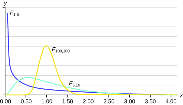 This graph has an unmarked Y axis and then an X axis that ranges from 0.00 to 4.00. It has three plot lines. The plot line labelled F subscript 1, 5 starts near the top of the Y axis at the extreme left of the graph and drops quickly to near the bottom at 0.50, at which point is slowly decreases in a curved fashion to the 4.00 mark on the X axis. The plot line labelled F subscript 100, 100 remains at Y = 0 for much of its length, except for a distinct peak between 0.50 and 1.50. The peak is a smooth curve that reaches about half way up the Y axis at its peak. The plot line labelled F subscript 5, 10 increases slightly as it progresses from 0.00 to 0.50, after which it peaks and slowly decreases down the remainder of the X axis. The peak only reaches about one fifth up the height of the Y axis.
