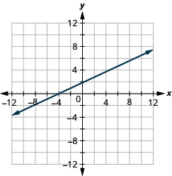 This figure shows a straight line graphed on the x y-coordinate plane. The x and y-axes run from negative 12 to 12. The line goes through the points (negative 6, negative 2), (negative 4, 0), (negative 2, 1), (0, 2), (2, 3), (4, 4), and (6, 5).