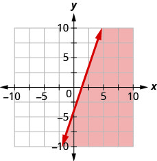 This figure has the graph of a straight line on the x y-coordinate plane. The x and y axes run from negative 10 to 10. A line is drawn through the points (0, negative 4), (1, negative 1), and (2, 2). The line divides the x y-coordinate plane into two halves. The line and the bottom right half are shaded red to indicate that this is where the solutions of the inequality are.