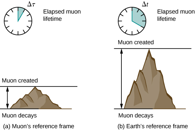 """Figure a, captioned """"Muon's reference frame,"""" shows a diagram of an analog clock with a time interval shaded and labeled Delta tau. The clock is labeled """"Elapsed muon lifetime"""". Below the clock is a drawing of a mountain. A horizontal line at the level of the top of the mountain is labeled """"Muon created."""" A horizontal line at the base of the mountain is labeled """"Muon decays."""" A vertical double-ended arrow indicates the vertical distance between these lines. Figure b is captioned """"Earth's reference frame."""" It shows a diagram of an analog clock with a time interval shaded and labeled Delta t. The shaded interval in figure b is greater than the interval in figure a. The clock is labeled """"Elapsed muon lifetime"""". Below the clock is a drawing of a mountain that is taller than the mountain in figure a. A horizontal line at the level of the top of the mountain is labeled """"Muon created."""" A horizontal line at the base of the mountain is labeled """"Muon decays."""" A vertical double-ended arrow indicates the vertical distance between these lines."""