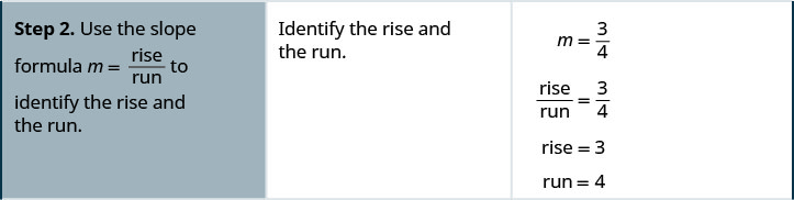 """The second row says, """"Step 2. Use the slope formula m equals rise divided by run to identify the rise and the run."""" The rise and run are 3 and 4, so m equals 3 divided by 4."""