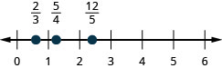 This figure is a number line ranging from 0 to 6 with tick marks for each integer. 2 thirds, 5 fourths, and 12 fifths are plotted.