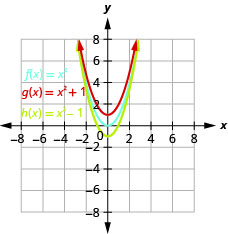 This figure shows 3 upward-opening parabolas on the x y-coordinate plane. The middle graph is of f of x equals x squared has a vertex of (0, 0). Other points on the curve are located at (negative 1, 1) and (1, 1). The top curve has been moved up 1 unit, and the bottom has been moved down 1 unit.