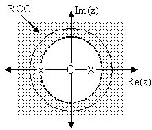 Region of Convergence for the Pole/Zero Plot (zp_roc.jpg)