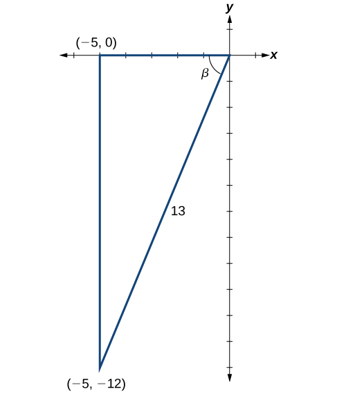 Diagram of a triangle in the x,y plane. The vertices are at the origin, (-5,0), and (-5, -12). The angle at the origin is Beta degrees. The angle formed by the x axis and the side from (-5, -12) to (-5,0) is a right angle. The side opposite the right angle has length 13.