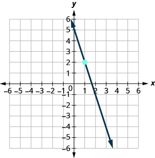 This figure has a graph of a straight line on the x y-coordinate plane. The x and y-axes run from negative 10 to 10. The line goes through the points (0, 5), (1, 2), and (2, negative 1).