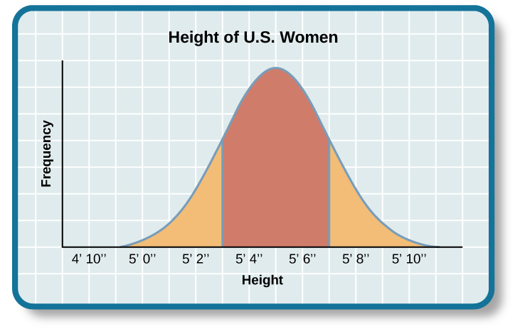 Average height for female in us