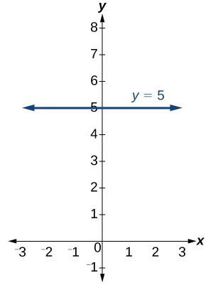 Graph of the function y = 5, a completely horizontal line that goes through the point (0,5).  Graphed on an xy-plane with the x-axis ranging from -3 to 3 and the y-plane ranging from -1 to 8.