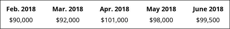 February 2018 $90,000, March 2018 92,000, April 2018 101,000, May 2018 98,000, June 2018 99,500.