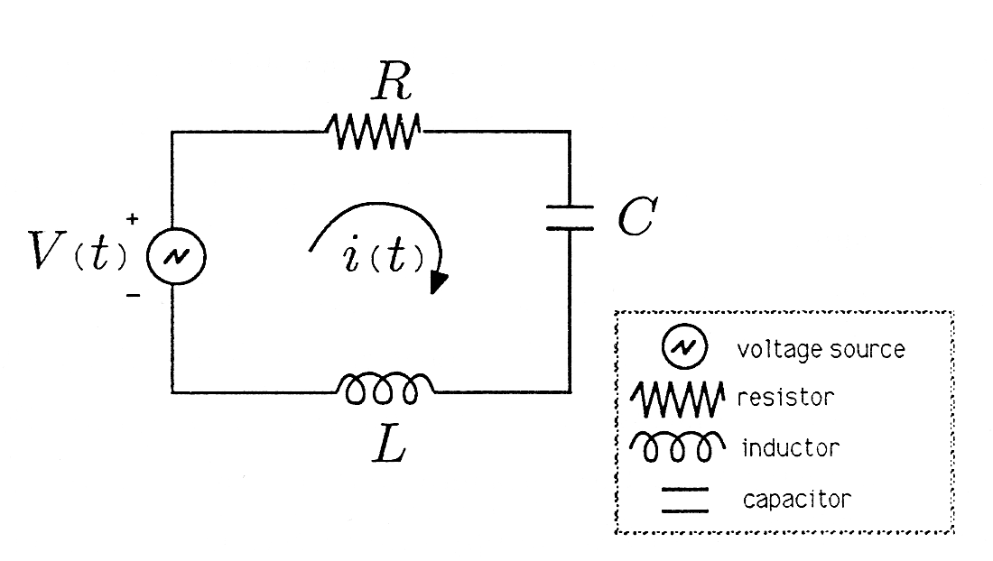 Phasors: Sinusoidal Steady State and the Series RLC Circuit