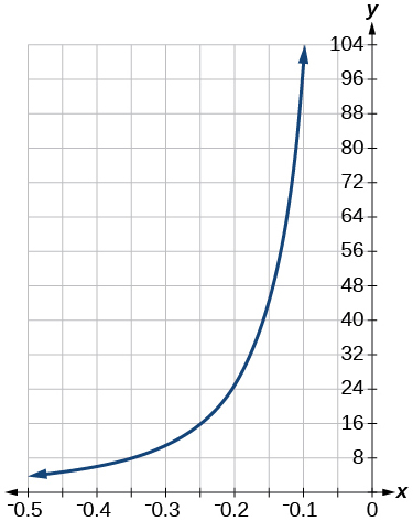Graph of the equation from [-0.5, -0.1].