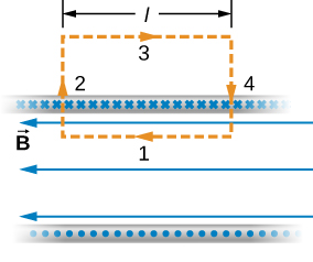 Figure shows the closed rectangular path and the infinite solenoid. Segment 1 is inside the solenoid and is parallel to the path. Segments 2 and 4 are perpendicular to the path. Segment 3 is outside the solenoid.