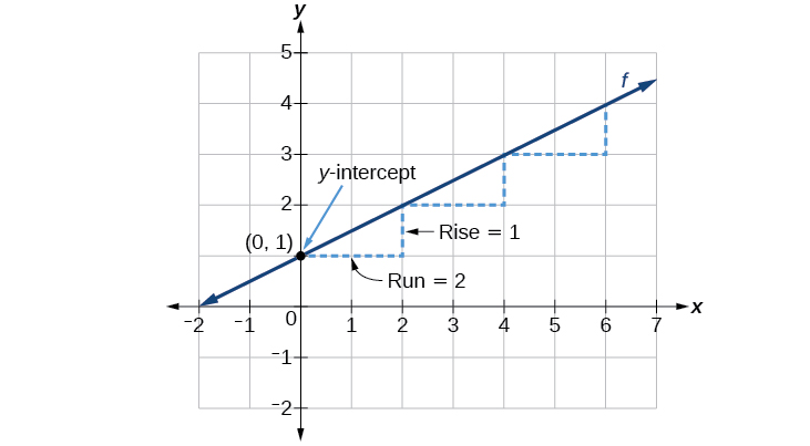 This graph shows how to calculate the rise over run for the slope on an x, y coordinate plane. The x-axis runs from negative 2 to 7. The y-axis runs from negative 2 to 5. The line extends right and upward from point (0,1), which is the y-intercept. A dotted line extends two units to the right from point (0, 1) and is labeled Run = 2. The same dotted line extends upwards one unit and is labeled Rise =1.