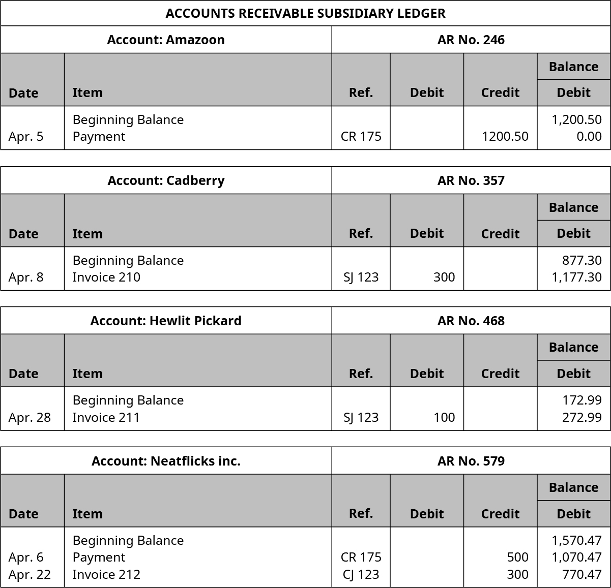 Accounts Receivable Subsidiary Ledger. Six Columns, labeled left to right: Date, Item, Reference, Debit, Credit, Balance. Amazoon Account, AR Number 246. Line One: Blank; Beginning Balance; Blank; Blank; Blank; 1,200.50. Line Two: April 5; Payment; CR 175; Blank; 1,200.50; 0.00. Cadberry Account, AR Number 357. Line One: Blank; Beginning Balance; Blank; Blank; Blank; 877.30. Line Two: April 8; Invoice 210; SJ 123; 300; Blank; 1,177.30. Hewlit Pickard Account, AR Number 468. Line One: Blank; Beginning Balance; Blank; Blank; Blank; 172.99. Line Two: April 28; Invoice 211; SJ 123; 100; Blank; 272.99. Neatflicks, Inc. Account, AR Number 579. Line One: Blank, Beginning Balance; Blank; Blank; Blank; 1,570.47. Line Two: April 6; Payment; CR 175; Blank; 500; 1,070.47. Line Three: April 22; Invoice 212; CJ 123; Blank; 300; 770.47.