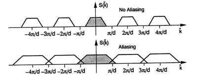 Figure 1 (aliasing.jpg)