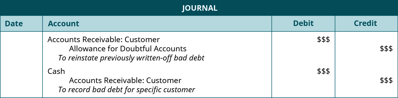 "Journal entries: Debit Accounts Receivable: Customer $$$, credit Allowance for Doubtful Accounts $$$. Explanation: ""To reinstate previously written-off bad debit."" Debit Cash $$$, credit Accounts Receivable: Customer $$$. Explanation: ""To record bad debt for specific customer."""