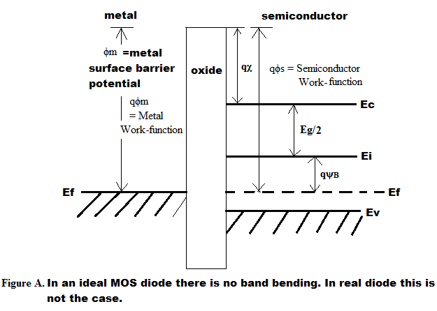 an introduction to the issue of bipolar junction transistor This chapter introduces the bipolar junction transistor (bjt) operation and then   introduction of metal-oxide-semiconductor (mos) ics around 1968, the high-   heavy doping can modify the si crystal sufficiently to reduce eg and cause to.