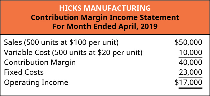 Hicks Manufacturing Contribution Margin Income Statement, For the Month Ended April 2019. Sales (500 units at $100 per unit) $50,000 less Variable Cost (500 units at $20 per unit) 10,000 equals Contribution Margin 40,000. Subtract the Fixed Costs of 23,000 to get Operating Income of $17,000.