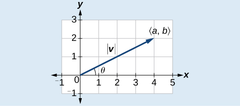 Standard plot of a position vector (a,b) with magnitude  v  extending into Q1 at theta degrees.