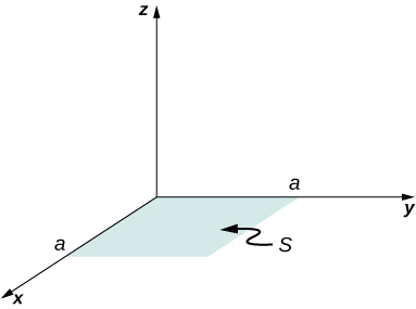 A square S with length of each side equal to a is shown in the xy plane.