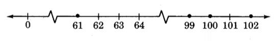 A number line from 0 to 102, with not all whole numbers between 0 and 102 displayed. There are two jagged breaks in the line, one between 0 and 61, and one between 64 and 99. There are dots on the dashes for 61, 99, 100, and 102.
