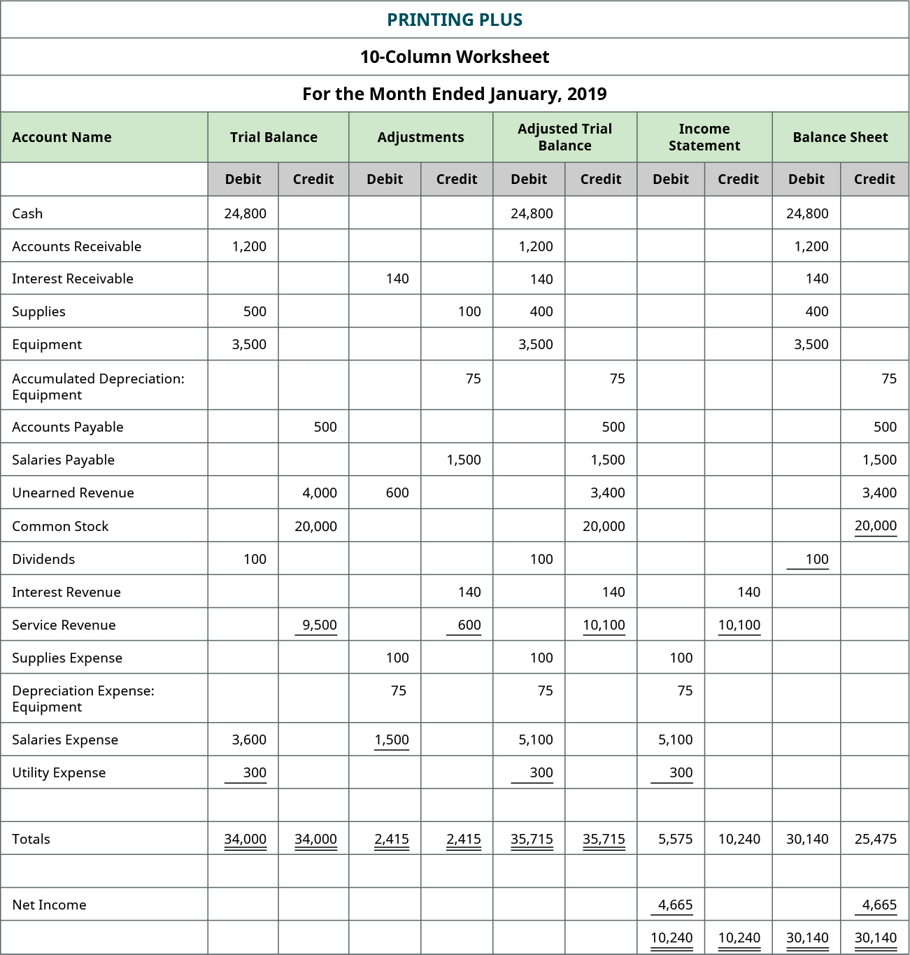 Printing Plus, Ten-column Worksheet, For Month Ended January 2019. From left to right, columns are Account Name, Trial Balance, Adjustments, Adjusted Trial Balance, Income Statement, and Balance Sheet. Trial Balance columns. Accounts with debit balances: Cash 24,800; Accounts Receivable 1,200; Supplies 500; Equipment 3,500; Dividends 100; Salaries Expense 3,600; Utility Expense 300; Total Debits 34,000. Accounts with credit balances: Accounts Payable 500; Unearned Revenue 4,000; Common Stock 20,000; Service Revenue 9,500; Total Credits 34,000. Adjustment columns. Debit adjustments include: Interest Receivable 140; Unearned Revenue 600; Supplies Expense 100; Depreciation Expense: Equipment 75; Salaries Expense 1,500; Total debit adjustments 2,415. Credit adjustments include: Supplies 100; Accumulated Depreciation Equipment 75; Salaries Payable 1,500; Interest Revenue 140; Service Revenue 600; Total credit adjustments 2,415. Adjusted Trial Balance columns. Adjusted debit balances: Cash $24,800; Accounts Receivable 1,200; Interest Receivable 140; Supplies 400; Equipment 3,500; Dividends 100; Supplies Expense 100; Depreciation Expense Equipment 75; Salaries Expense 5,100; Utility Expense 300; Total Adjusted Debits $35,715. Adjusted credit balances: Accumulated Depreciation Equipment 75; Accounts Payable, 500; Salaries Payable 1,500; Unearned Revenue 3,400; Common Stock 20,000; Interest Revenue 140; Service Revenue 10,100; Total Adjusted Credits $35,715. Income Statement columns. Credit column: Interest Revenue 140; Service Revenue 10,100; Total Credit Column 10,240. Debit column: Supplies Expense 100; Depreciation Expense Equipment 75; Salaries Expense 5,100; Utility Expense 300; Sub-Total Debit Column 5,575; Net Income 4,665; Total Debit Column 10,240. Balance Sheet columns. Debit column: Cash $24,800; Accounts Receivable 1,200; Interest Receivable 140; Supplies 400; Equipment 3,500; Dividends 100; Total debit column 30,140. Credit column: Accumulated Depreciation Equi