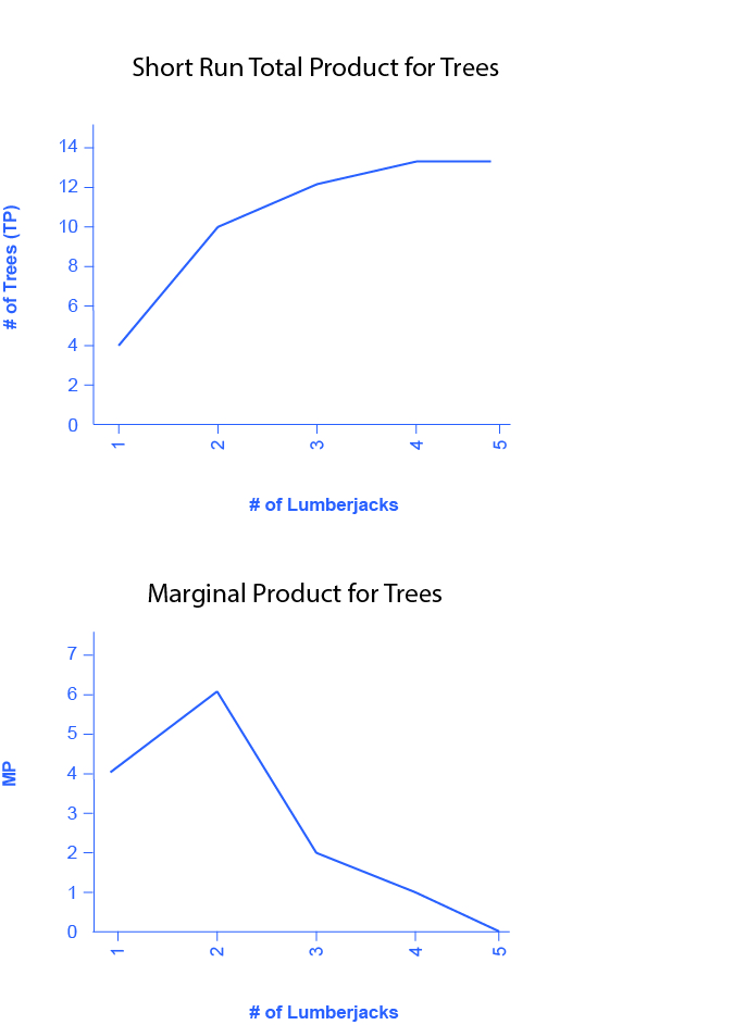 Figure 2a is a graph showing the short run total product for trees. The x-axis is the number of lumberjacks and is numbered one through five. The y-axis is the number of trees and is numbered zero through sixteen in increments of four. The curve begins at the left of the graph, at coordinates indicating one lumberjack and four trees. It curves upward as it moves to the right, as the number of lumberjacks increases. It levels off at thirteen. Figure 7.5b is a graph showing the marginal product for trees. The x-axis is the number of lumberjacks and is numbered one through five. The y-axis is the marginal product and is numbered zero through eight in increments of two. The curve begins at the left of the graph, at coordinates indicating one lumberjack and a marginal product of four. It then increases (moves up) to a marginal product of six when the lumberjacks increase to two, but then proceeds downward and to the right as the number of lumberjacks increases, ultimately reaching zero when the number of lumberjacks equals five.