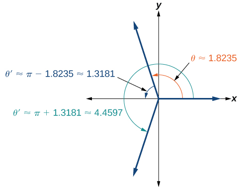 Graph of angles theta =approx 1.8235, theta prime =approx pi - 1.8235 = approx 1.3181, and then theta prime = pi + 1.3181 = approx 4.4597