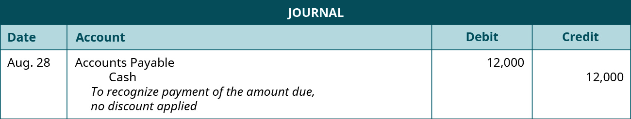 "A journal entry is made on August 28 and shows a Debit to Accounts payable for $12,000, and a credit to Cash for $12,000, with the note ""To recognize payment of the amount due, no discount applied."""
