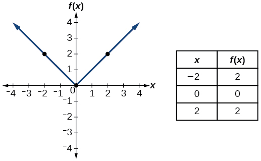 Graph of absolute function.