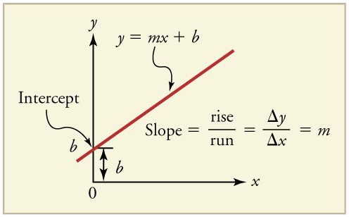 Graphical analysis of one dimensional motion college physics graph of a straight line sloping up at about 40 degrees fandeluxe Images