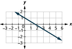 The graph shows the x y coordinate plane. The x-axis runs from negative 3 to 6 and the y-axis runs from negative 3 to 2. A line passes through the points (0, 1) and (5, negative 2).