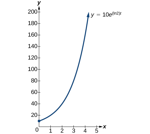 6 7 Exponential and Logarithmic Models - Algebra and