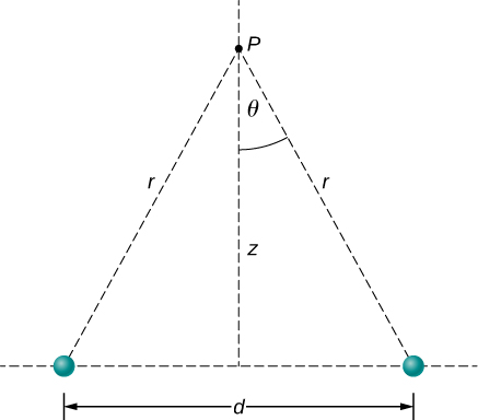 Point P is a distance z above the midpoint between two charges separated by a horizontal distance d. The distance from each charge to point P is r, and the angle between r and the vertical is theta.