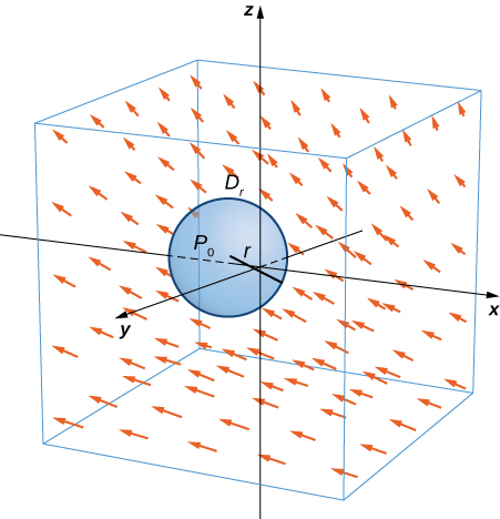 A Disk D_r is a small disk in a continuous vector field in three dimensions. The radius of the disk is labeled r, and the center is labeled P_0. The arrows appear to have negative x components, slightly positive y components, and positive z components that become larger as z becomes larger.