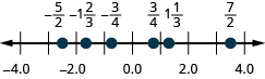 Figure shows a number line with numbers ranging from minus 4 to 4. Some values are highlighted.