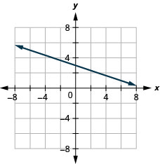 This figure shows the graph of a straight line on the x y-coordinate plane. The x-axis runs from negative 8 to 8. The y-axis runs from negative 8 to 8. The line goes through the points (negative 3, 4) and (0, 3).