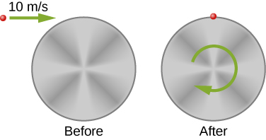Views of a particle colliding with a cylinder are shown before and after the collision. The cylinder's face is in the plane of the page. Before, the particle is moving horizontally toward the top edge of the cylinder at 10 meters per second. The cylinder is at rest. After, the particle is stuck to the cylinder, which is rotating clockwise.