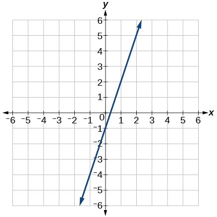 Graph of an increasing linear function with points at (1,2) and (0,-2)
