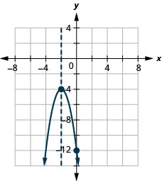 This figure shows a downward-opening parabola on the x y-coordinate plane. It has a vertex of (negative 2, negative 4) and a y-intercept of (0, negative 12).