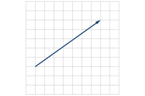 Vector extending from the origin to (7,5), taking the base as the origin.