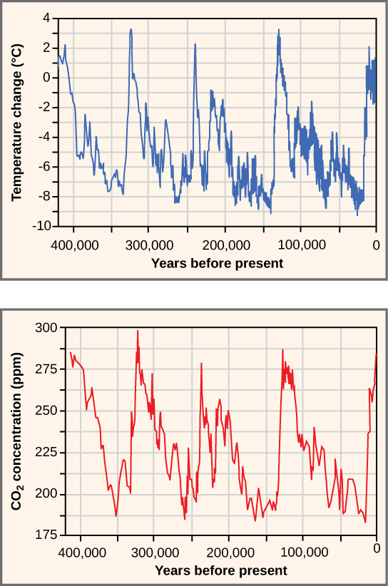 Top graph plots temperature in degrees Celsius versus years before present, beginning 400,000 years ago. Temperature shows a cyclical variation, from about 2 degrees Celsius above today's average temperature, to about 8 degrees below. Carbon dioxide levels also show a cyclical variation. Today, the carbon dioxide concentration is about 395 parts per million. In the past, it cycled between 180 and 300 parts per million. The temperature and carbon dioxide cycles, which repeat at about a hundred thousand year scale, closely mirror one another.
