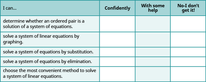 This table has 4 columns 5 rows and a header row. The header row labels each column: I can, confidently, with some help and no, I don't get it. The first column has the following statements: determine whether an ordered pair is a solution of a system of equations, solve a system of linear equations by graphing, solve a system of equations by substitution, solve a system of equations by elimination, choose the most convenient method to solve a system of linear equations. The remaining columns are blank.