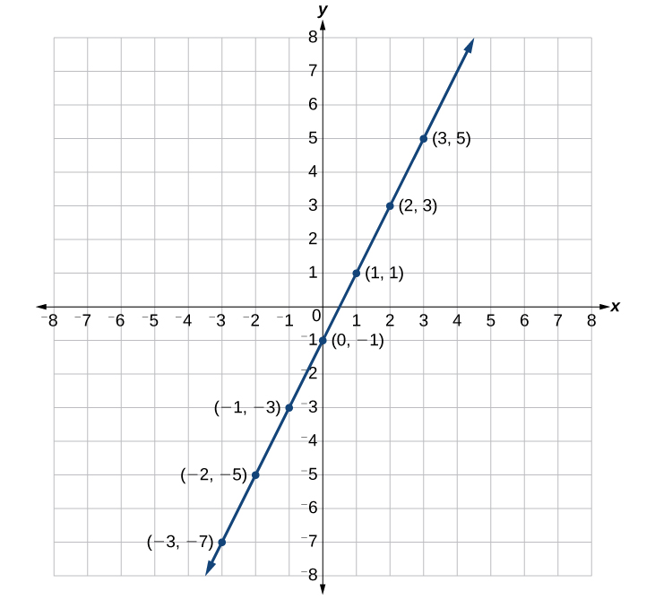 This is a graph of a line on an x, y coordinate plane. The x- and y-axis range from negative 8 to 8.  A line passes through the points (-3, -7); (-2, -5); (-1, -3); (0, -1); (1, 1); (2, 3); and (3, 5).