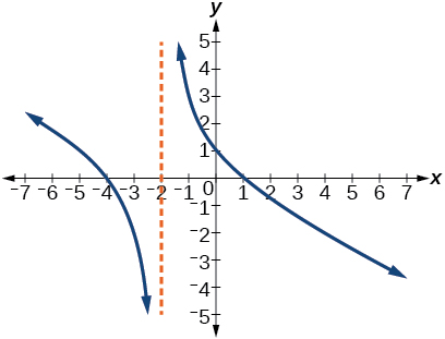 Graph of a rational function with vertical asymptote at x=-2.