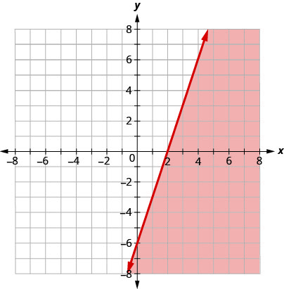 This figure has the graph of a straight line on the x y-coordinate plane. The x and y axes run from negative 8 to 8. A straight line is drawn through the points (0, negative 6), (1, negative 3), and (2, 0). The line divides the x y-coordinate plane into two halves. The line itself and the bottom right half are colored red to indicate that this is where the solutions of the inequality are.