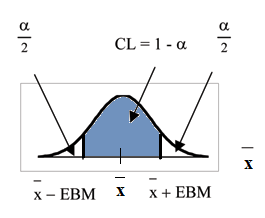 Normal distribution curve displaying the confidence interval formulas and corresponding area formulas.
