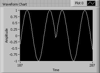 A waveform chart containing a sine wave with an applitude of 1. In the middle of the wave, the bottom of the trough exists at y=0 instead of y=-1.